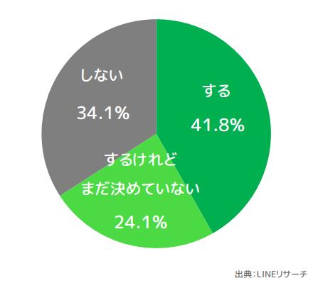 https://www.linebiz.com/sites/default/files/media/jp/column/research/fathersday_20190614/%28B%29Q2_%E5%86%86.png