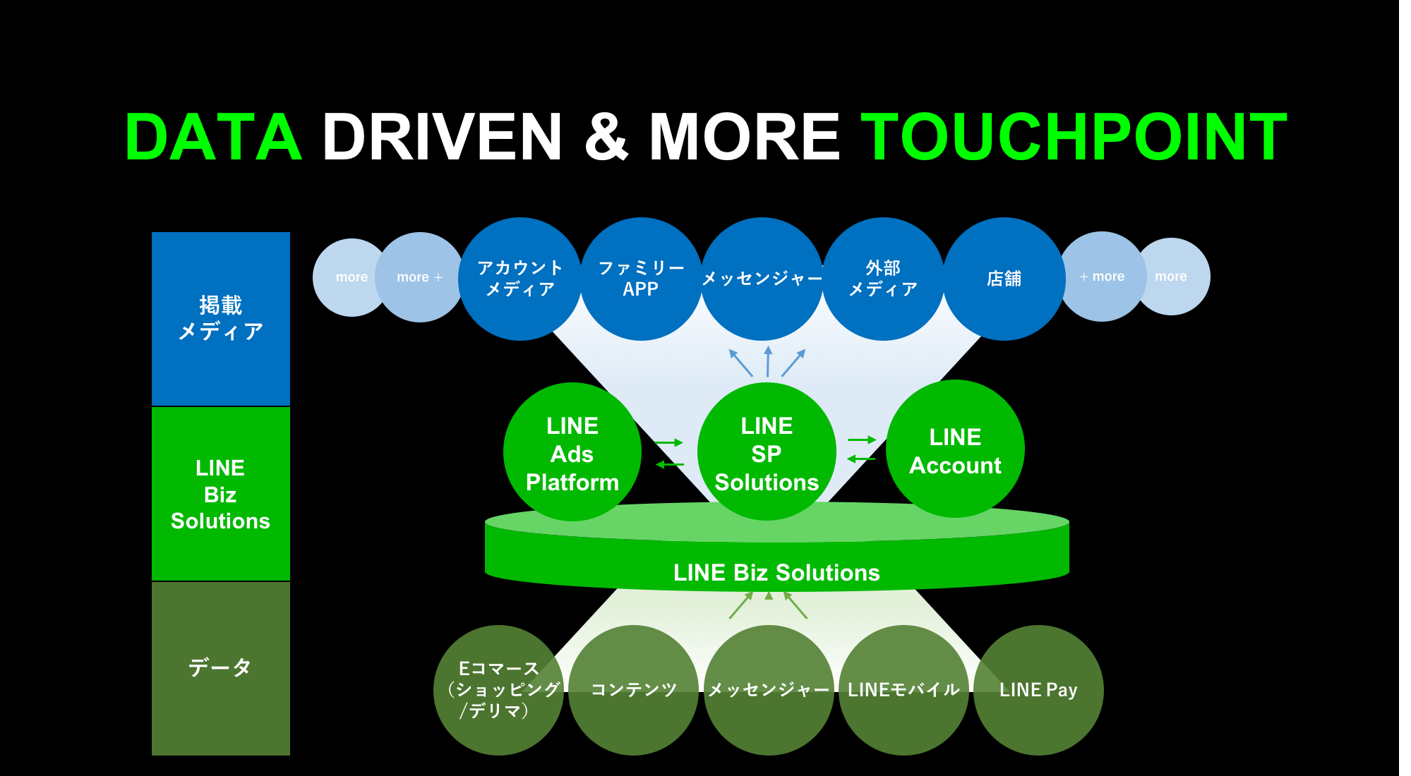 DATA DRIVEN & MORE TOUCHPOINT