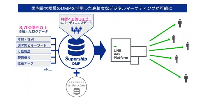 Supership DMPとLINE広告の連携