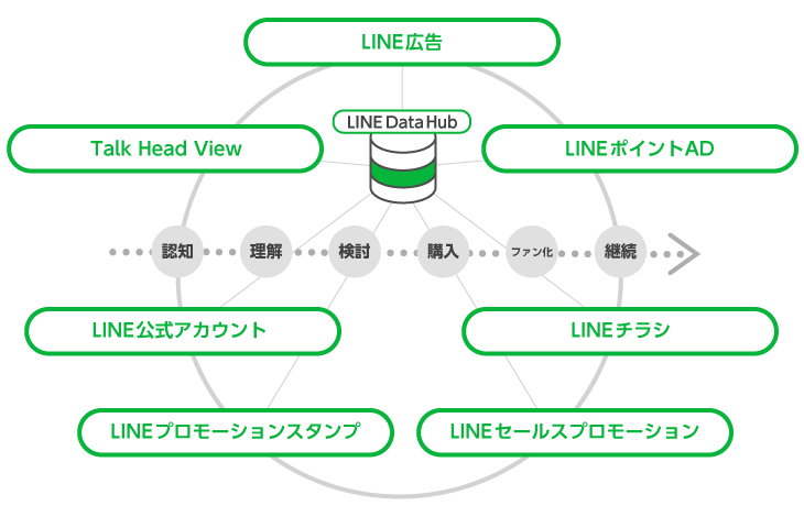 公式】クロスプラットフォーム|LINE for Business