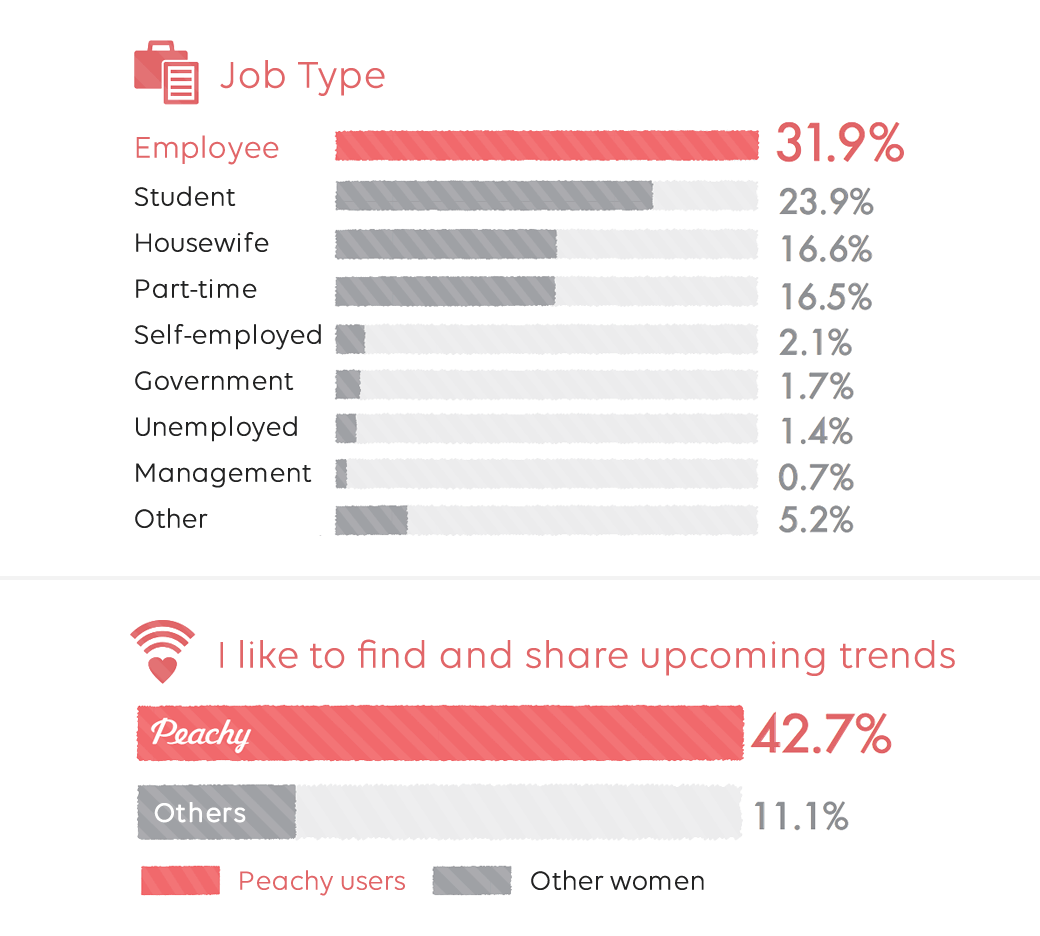 Job Type / I like to find and share upcoming trends