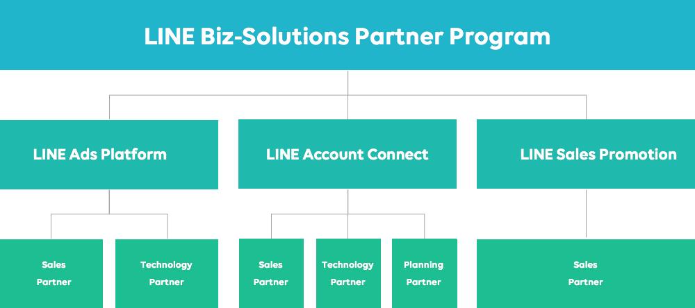 LINE Biz-Solutions Partner Program 図