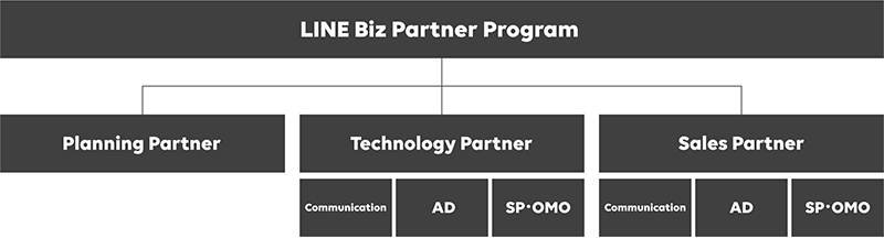 LINE Biz-Solutions Partner Program 図