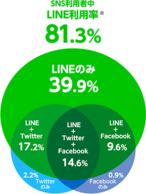 LINE Only 17.1% twitter Only 5.9% facebook Only 6.1%