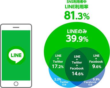 LINE利用率