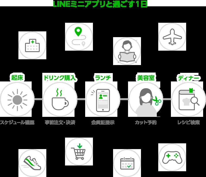 LINEミニアプリと過ごす1日_イメージ画像