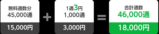 LINE公式アカウント月額費用例:スタンダードプランで「1,000通」追加配信する場合