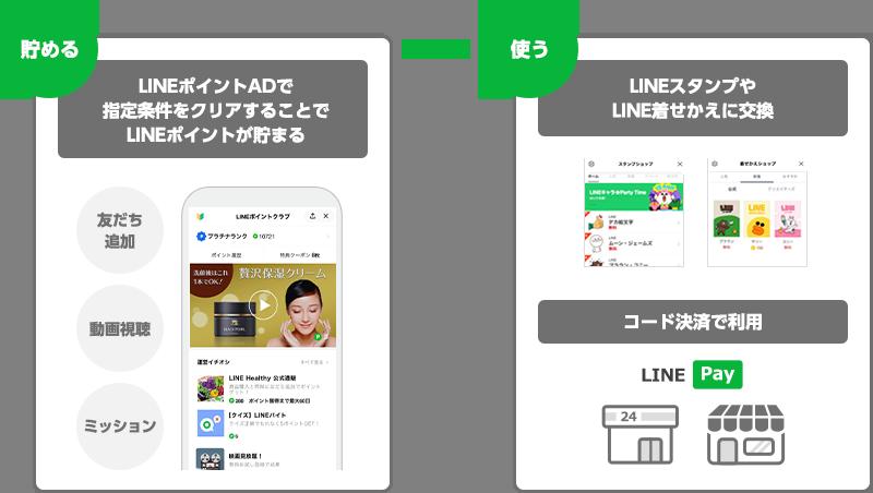 LINEポイントADイメージ